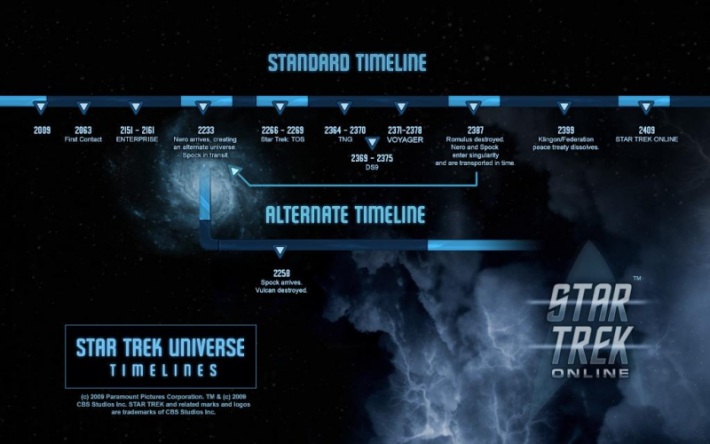 800px-Sto_timeline_setting.png